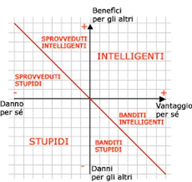 legge della stupidità: il grafico 2