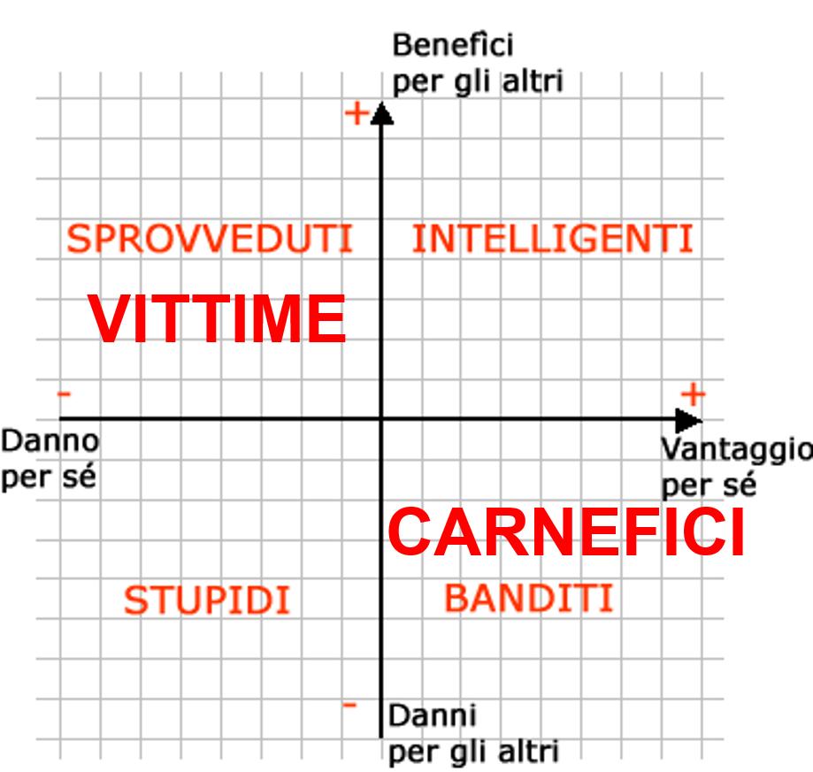 legge della stupidità: il grafico