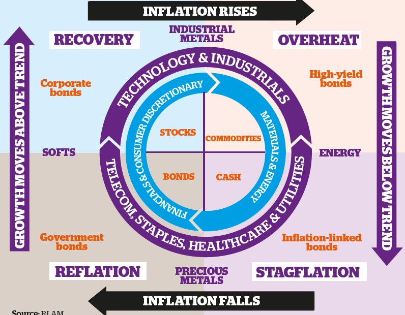 Orologio dei cicli economici psicologia