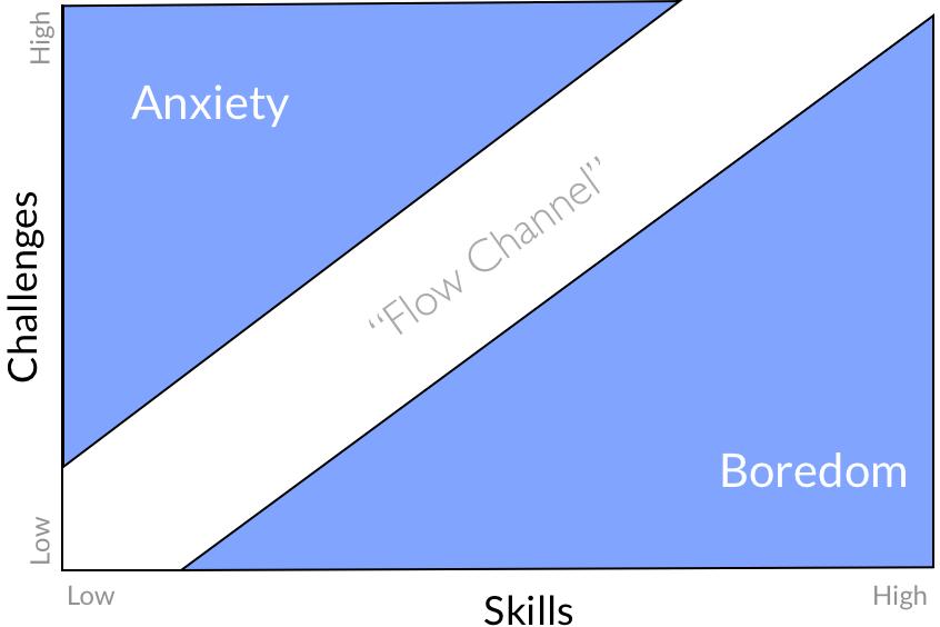flow esperienza di flusso